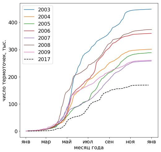 Число термоточек за 2003-2009