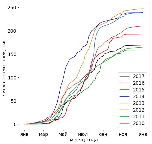 Число термоточек нарастающим итогом